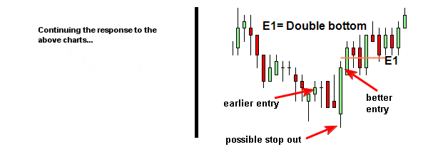 lower timeframe trigger entry into trading timeframe setup