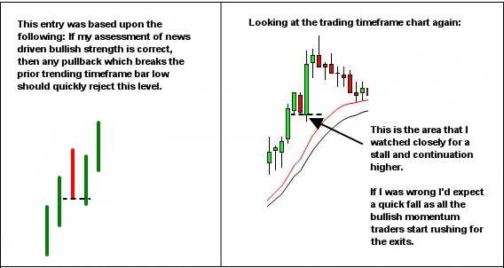 simple pullback entry methods