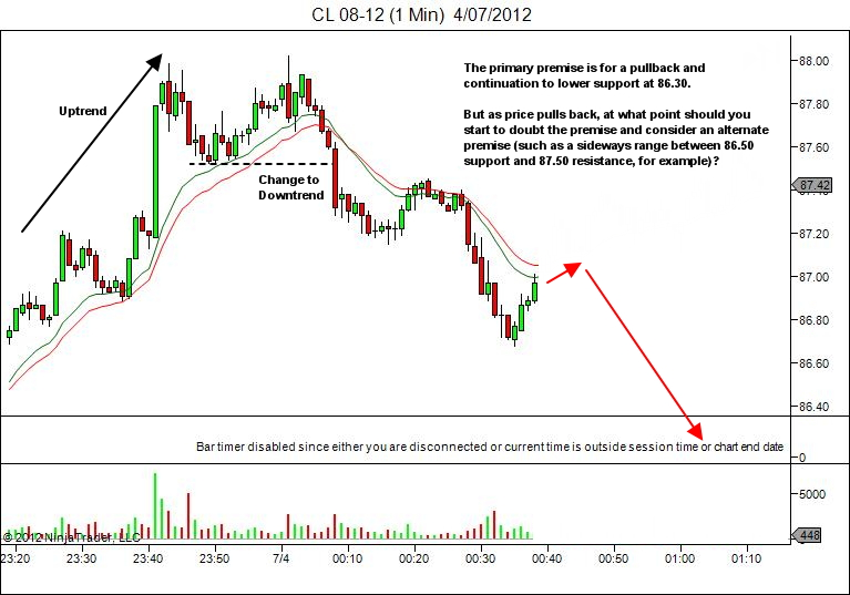 downtrend pullback