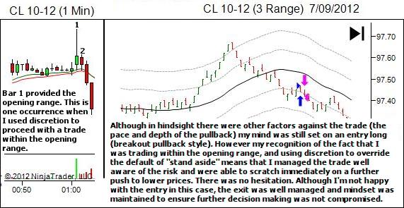 minimising damange in losing trades