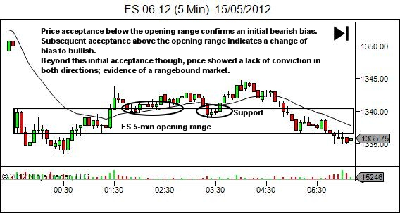 ES 5-min opening range establishes bias and support