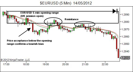 EURUSD 5-min opening range establishes bias and resistance