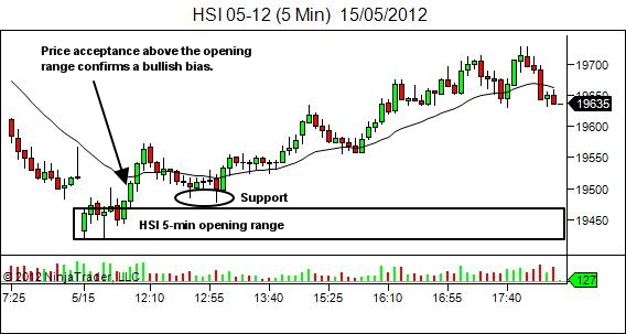 HSI 5-min opening range establishes bias and support