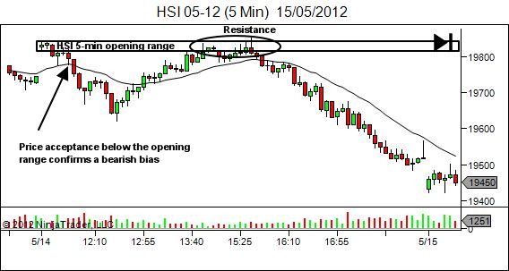 HSI 5-min opening range establishes bias and resistance