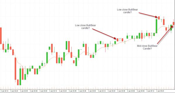 a better way to classify candlesticks - email image