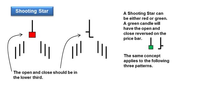 shooting star reversal pattern