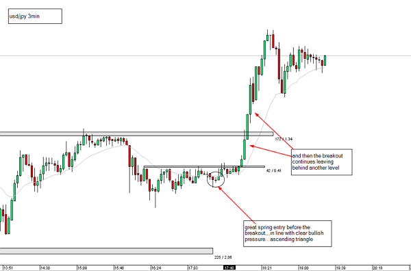 Trade entry before breakout - example