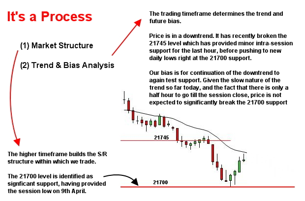 trading process