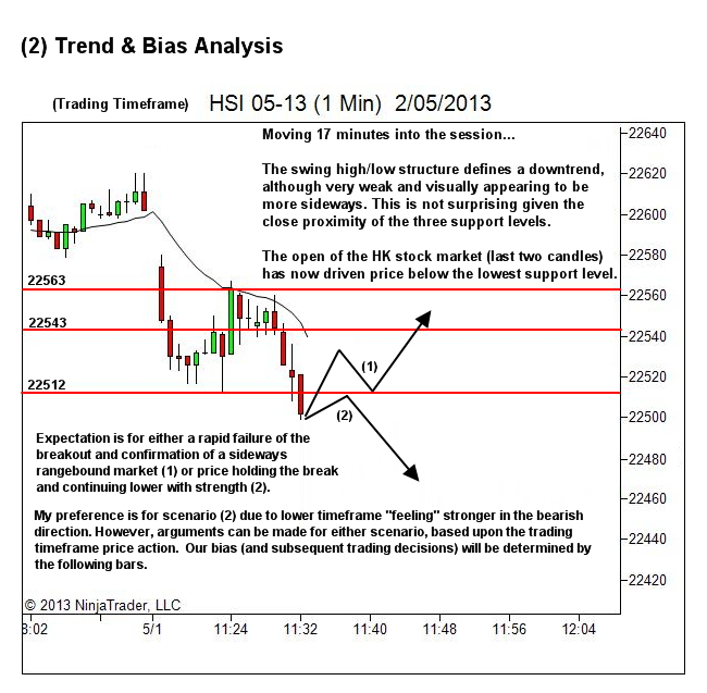trading process - trend and bias analysis