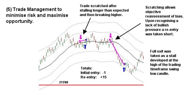 trading process