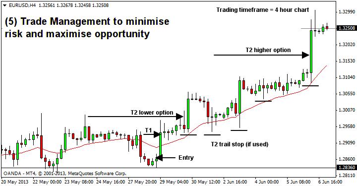 trading process - longer timeframe