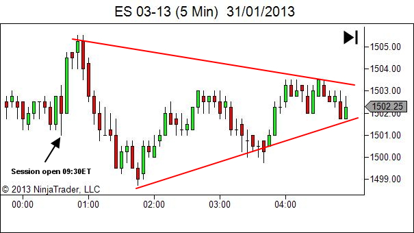 ES rangebound