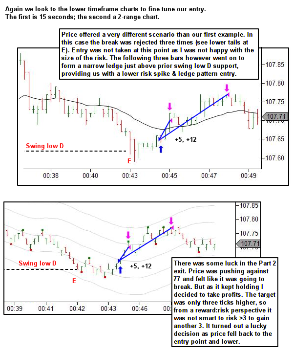 trading the edges - lower timeframes