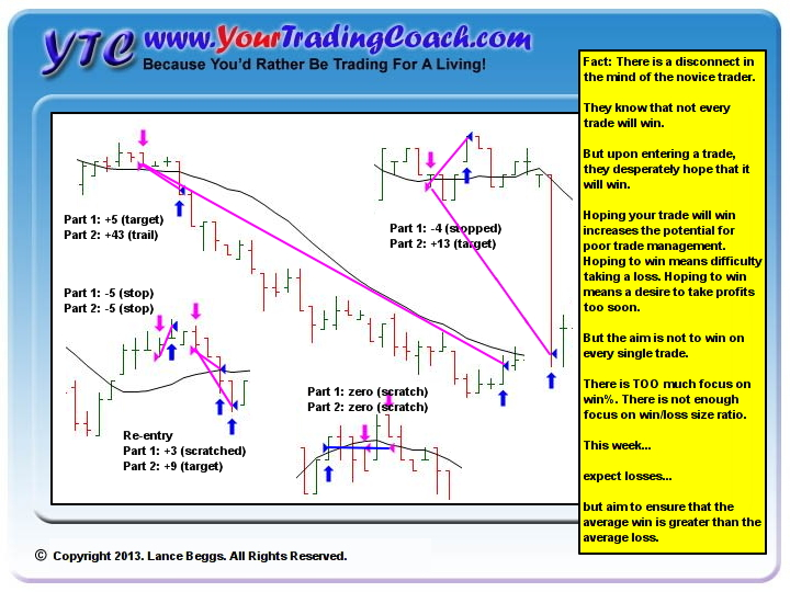 Look at your trading business as a series of trades.