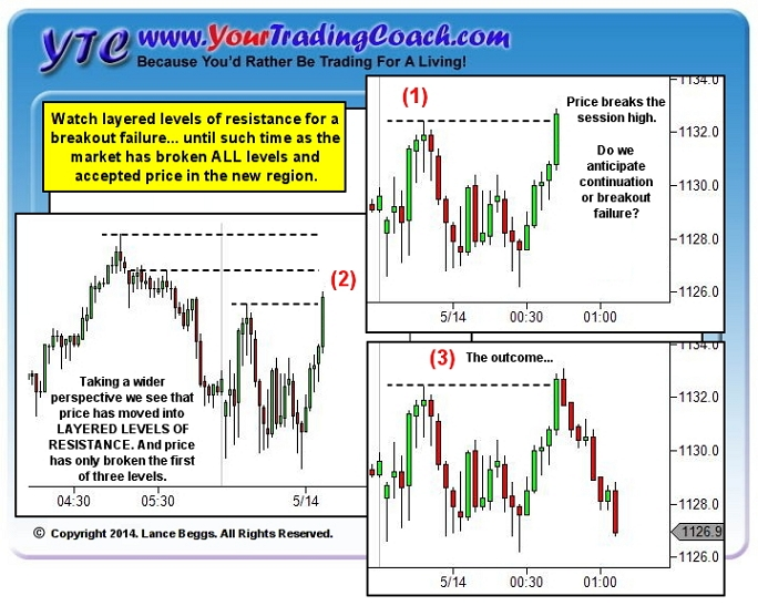 <image: Layered Levels of Support or Resistance>