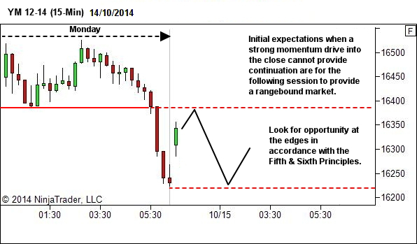 Market Structure and Price Action Journal