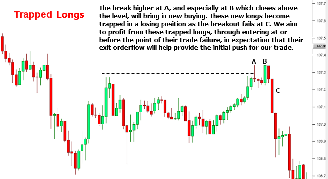 Trapped Longs