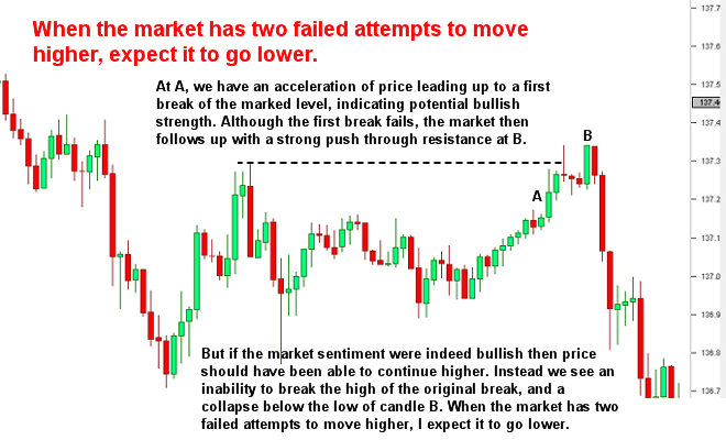 Two failed attempts to do something means the market is likely to do the opposite