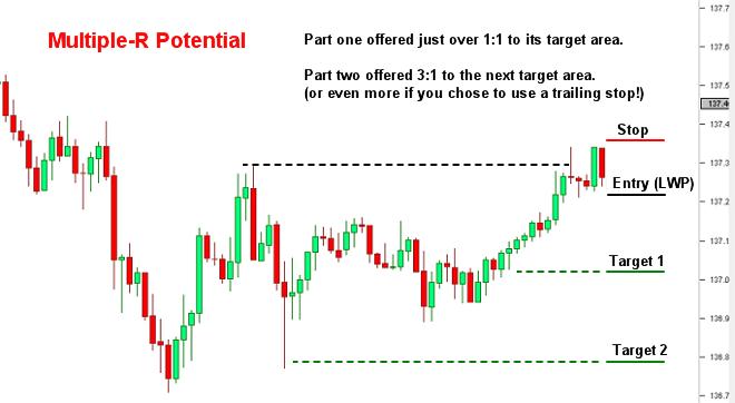 Multiple-R Profit Potential