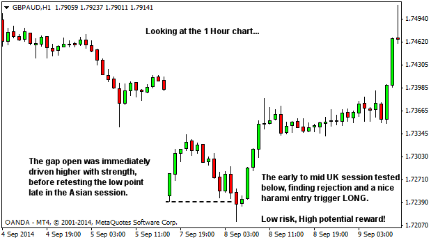 Forex exhaustion gap entry trigger