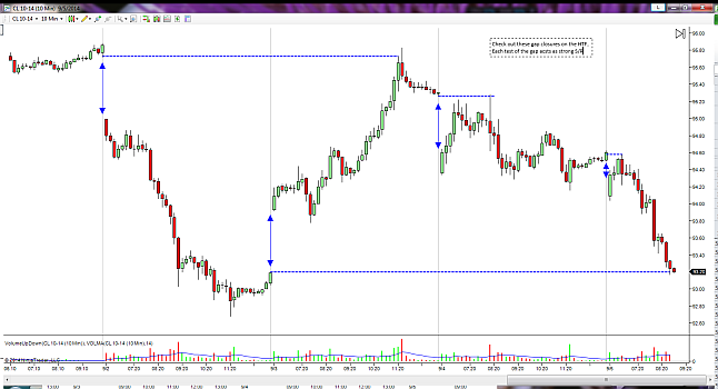 Gap closure market structure observation and notes