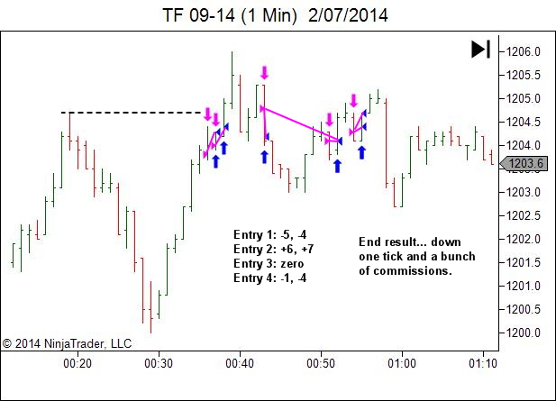 Not every trade sequence is a winner