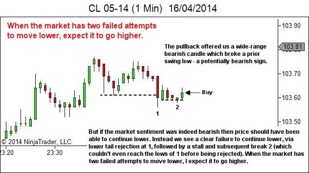 complex pullback trade