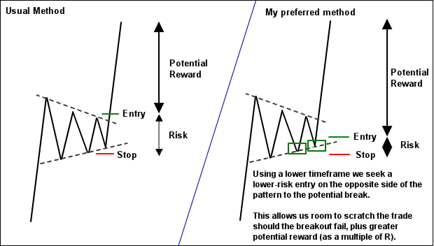 pattern breakout entry before the breakout