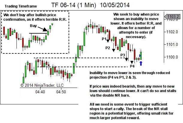 Trading timeframe narrow range (NR) bar entry