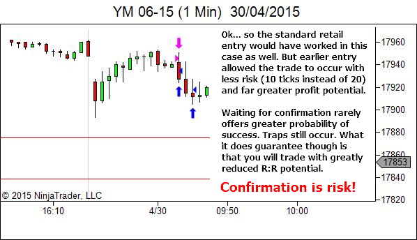 Confirmation is Risk