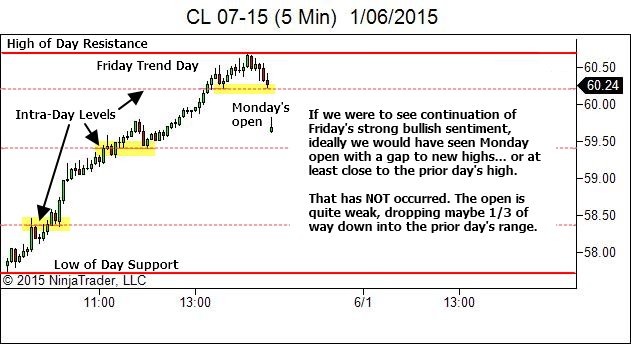 Day After Trend Day - Checking the Open