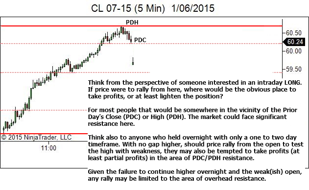 Day After Trend Day - Other Traders Perspective