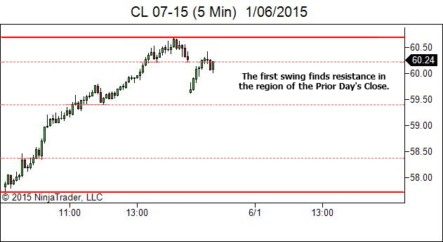 Day After Trend Day - First Swing Finds Resistance