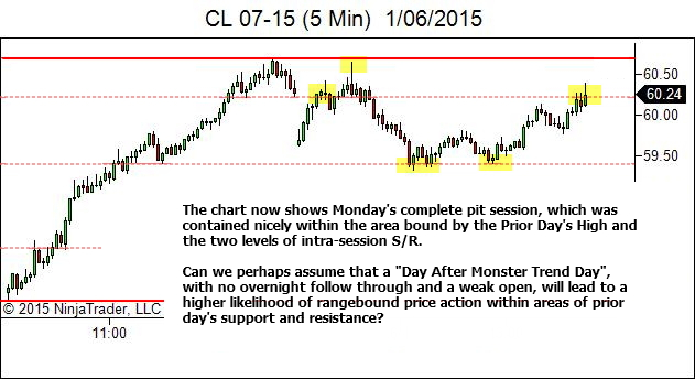 Day After Trend Day - Whole Session is Contained