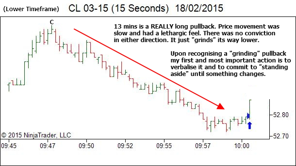 Lower Timeframe - Extended Complex Pullback