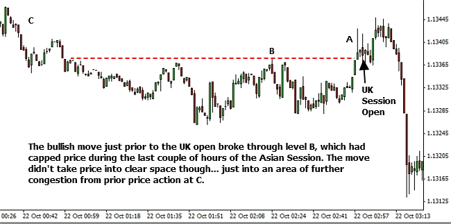 Newbies fail to consider WHERE a trade is occurring in the wider market structure.