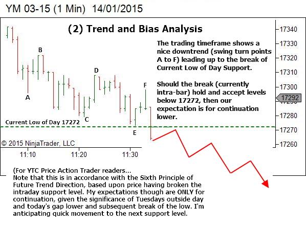 Trading Timeframe - Trend & Bias Analysis