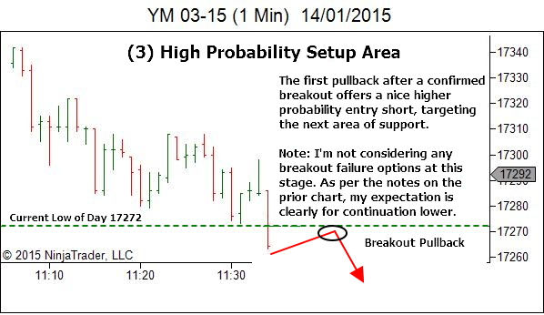 Trading Timeframe - High Probability Setup Area