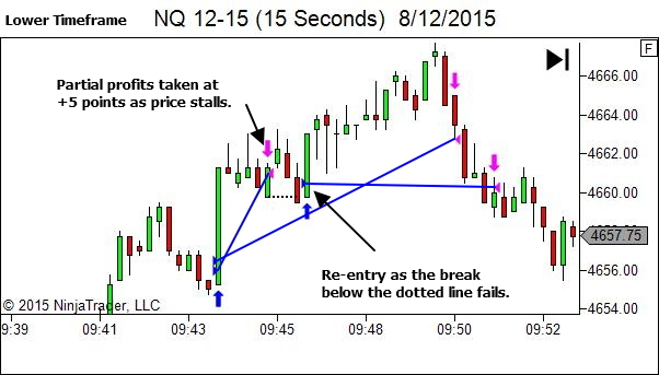 One of the advantages of low timeframes