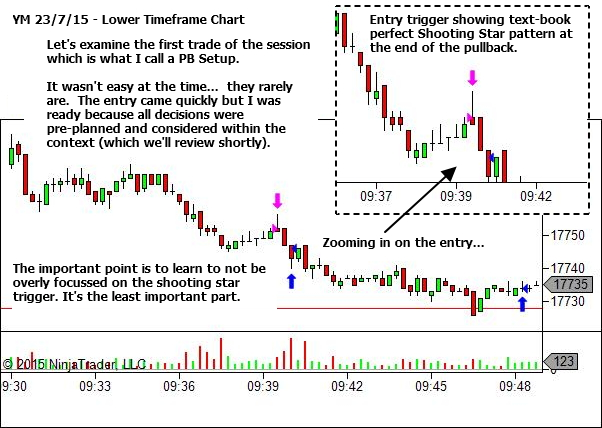 Lower Timeframe Chart - Nice Entry Trigger - But that's not the important part!