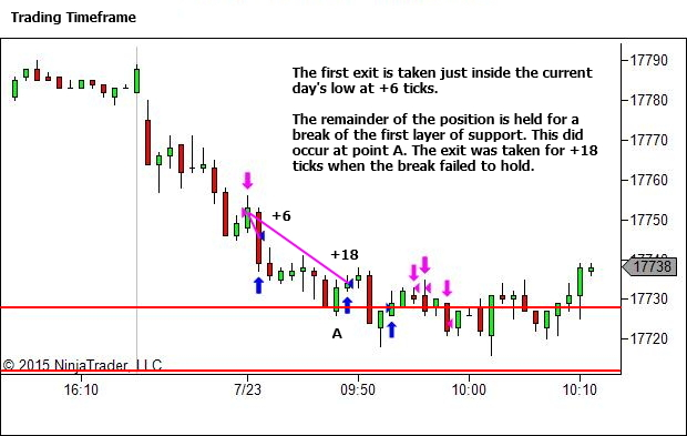 Trading Timeframe Chart - The Trade Outcome