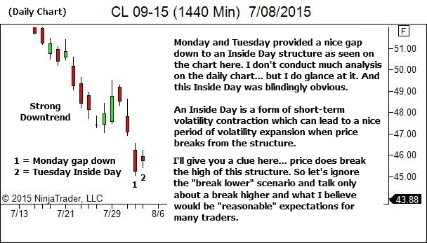 Daily Chart - Context