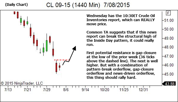 Daily Chart - Common Expectations