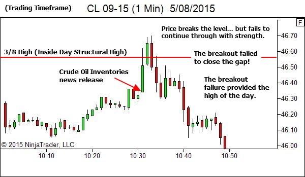 1 Min Chart - The outcome