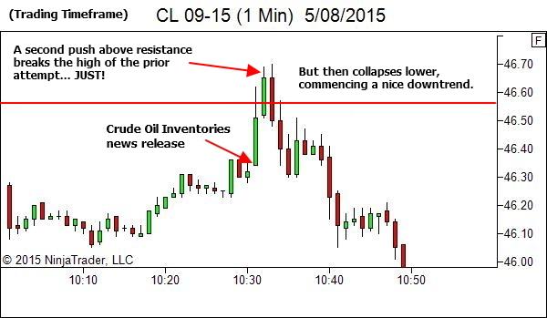 1 Min Chart - The second break