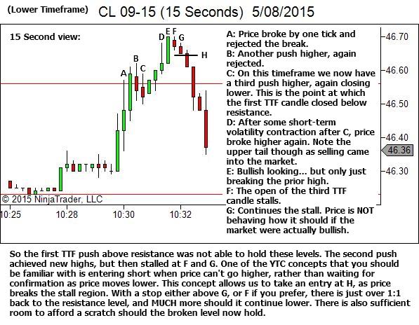 15 Sec Chart - Weakness following the breakout