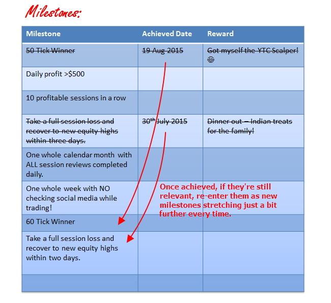 Example milestone list