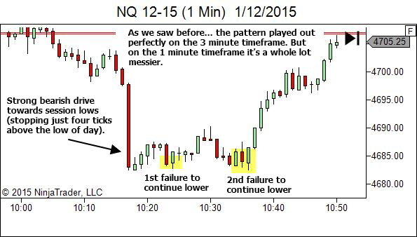 The same pattern on the 1 minute chart