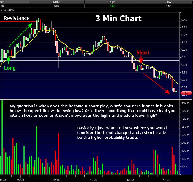 3 Min Chart