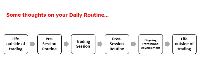 Some thoughts on your daily routine